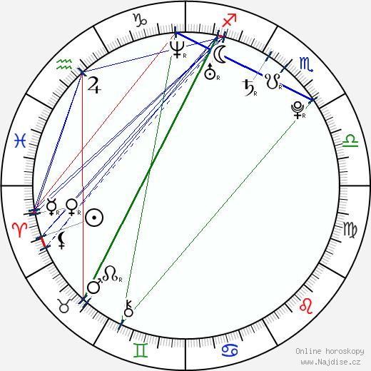 Markéta Jakšlová wikipedie wiki 2019, 2020 horoskop