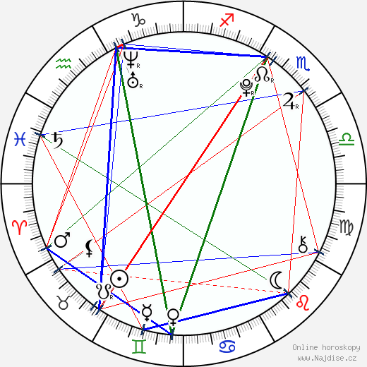 Markéta Konvičková wikipedie wiki 2017, 2018 horoskop