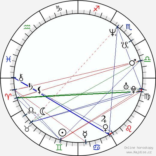 Markéta Mayerová wikipedie wiki 2019, 2020 horoskop