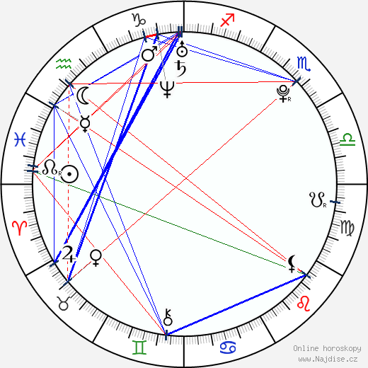 Markéta Poulíčková wikipedie wiki 2018, 2019 horoskop