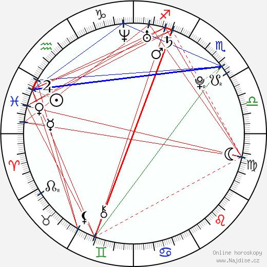 Markéta Procházková wikipedie wiki 2019, 2020 horoskop