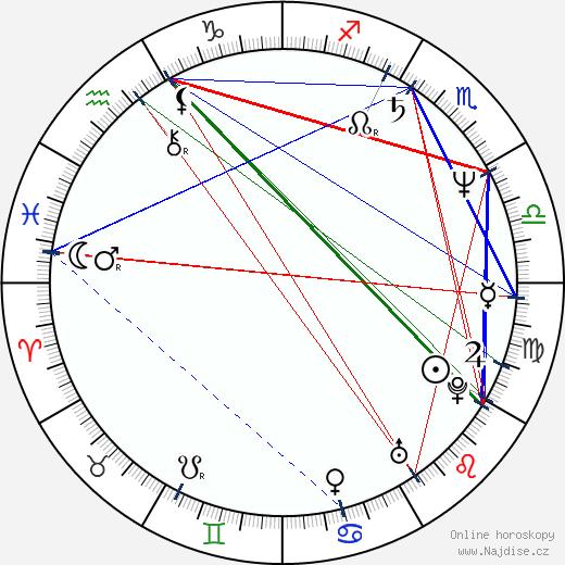 Markéta Tanner wikipedie wiki 2017, 2018 horoskop