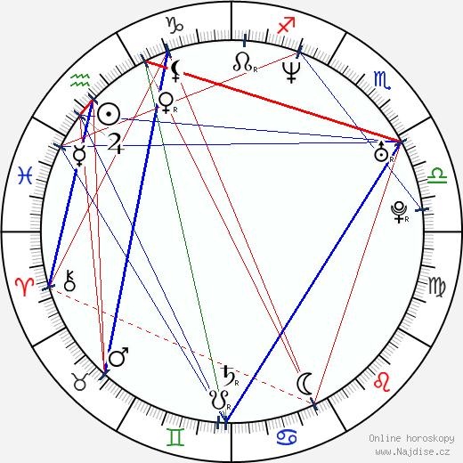 Marko Igonda wikipedie wiki 2018, 2019 horoskop