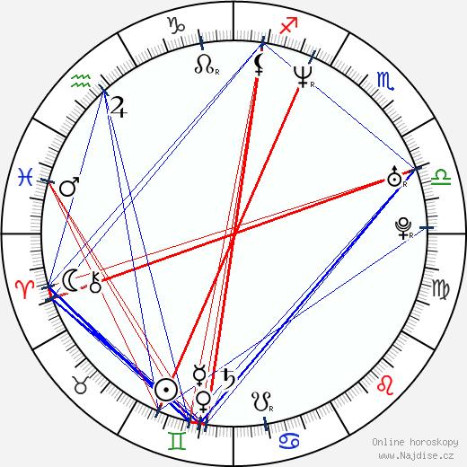 Marko Iversen Kanic wikipedie wiki 2018, 2019 horoskop