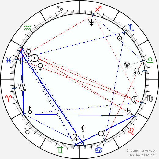 Marko Mäkilaakso wikipedie wiki 2020, 2021 horoskop