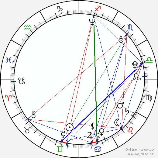 Marko Zaror wikipedie wiki 2019, 2020 horoskop