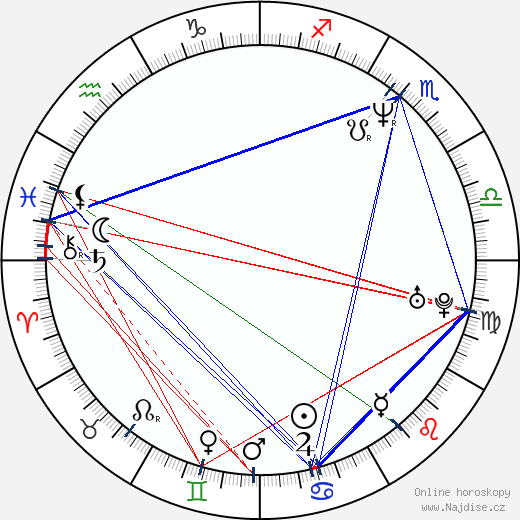 Markus H. Eberhard wikipedie wiki 2018, 2019 horoskop