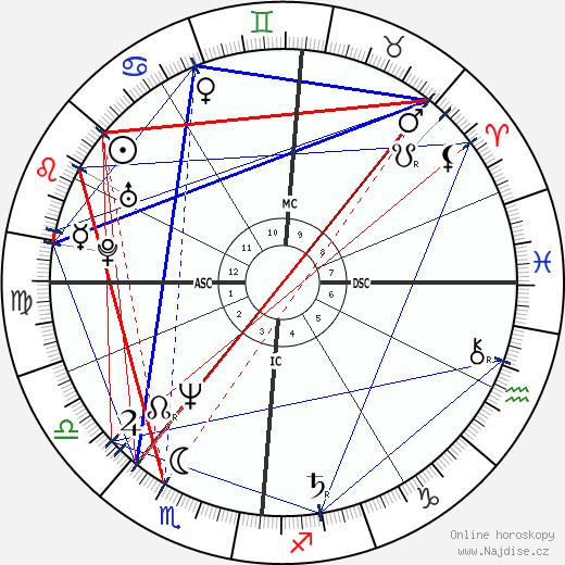 Markus Jehle wikipedie wiki 2018, 2019 horoskop
