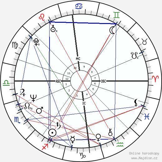 Markus Kajo wikipedie wiki 2018, 2019 horoskop