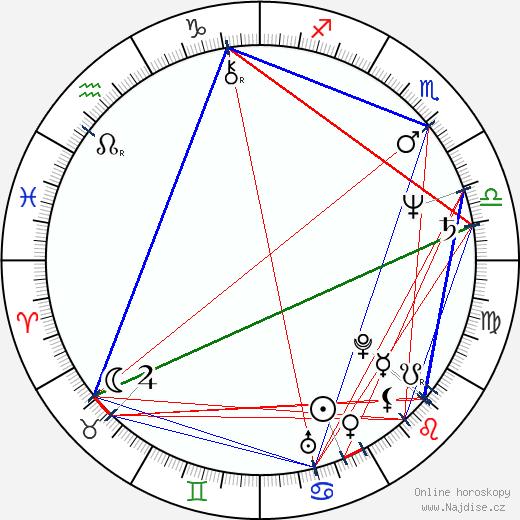 Marky Ramone wikipedie wiki 2018, 2019 horoskop
