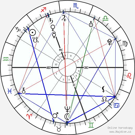 Markýza de Pompadour wikipedie wiki 2018, 2019 horoskop