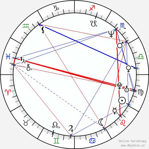 Marlee Matlin wikipedie wiki 2018, 2019 horoskop