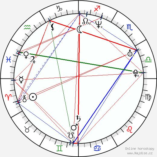 Marley Shelton wikipedie wiki 2018, 2019 horoskop