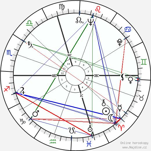 Marlon Brando wikipedie wiki 2018, 2019 horoskop