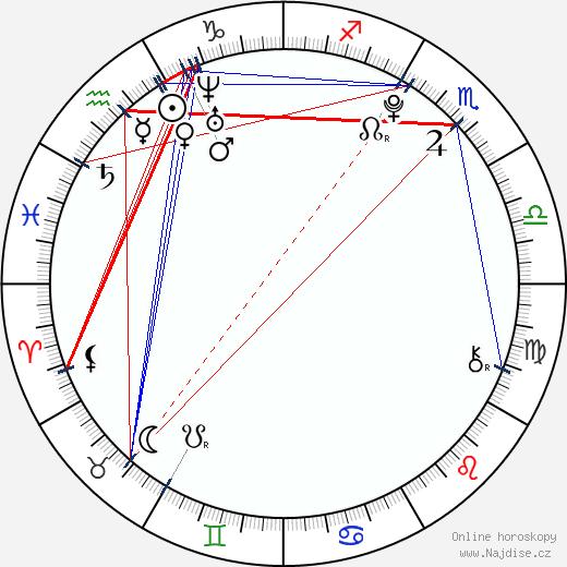 Marny Kennedy wikipedie wiki 2018, 2019 horoskop