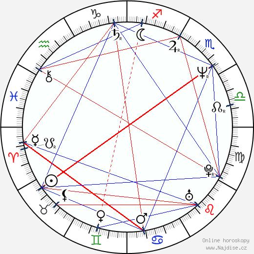 Maroš Kramár wikipedie wiki 2019, 2020 horoskop