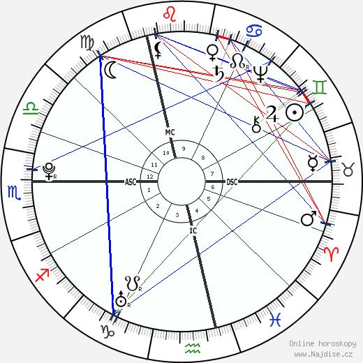 Marquis de Sade wikipedie wiki 2018, 2019 horoskop
