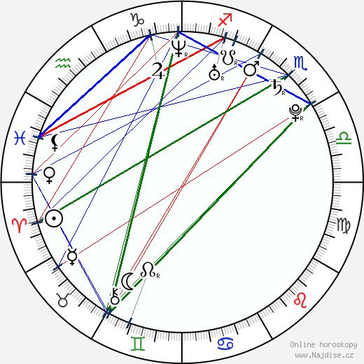 Marshall Allman wikipedie wiki 2020, 2021 horoskop