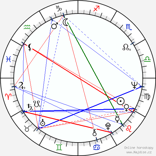 Marshall Brickman wikipedie wiki 2019, 2020 horoskop