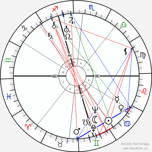 Marta Abba wikipedie wiki 2019, 2020 horoskop