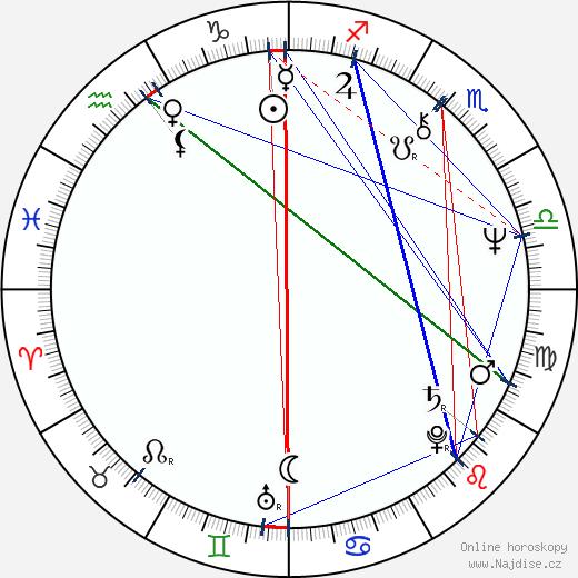 Márta Benkö wikipedie wiki 2019, 2020 horoskop