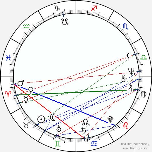 Marta Davouze wikipedie wiki 2017, 2018 horoskop