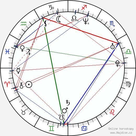 Marta Jandová wikipedie wiki 2020, 2021 horoskop