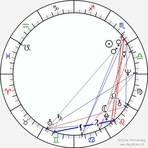 Marta Kubišová wikipedie wiki 2019, 2020 horoskop