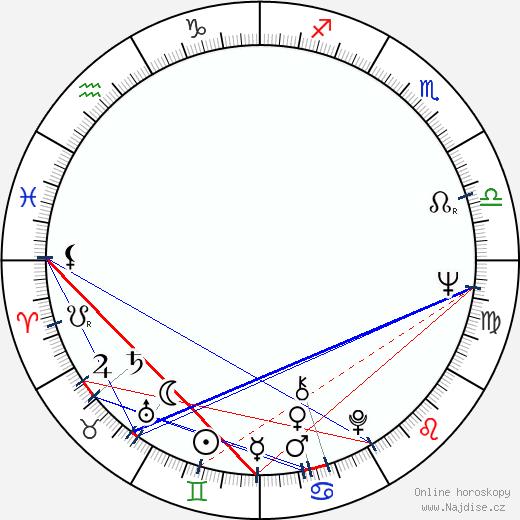 Marta Richterová wikipedie wiki 2018, 2019 horoskop