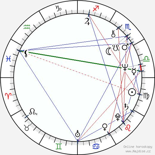 Marta Vančurová wikipedie wiki 2018, 2019 horoskop