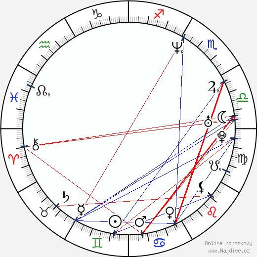 Marta Vítů wikipedie wiki 2019, 2020 horoskop