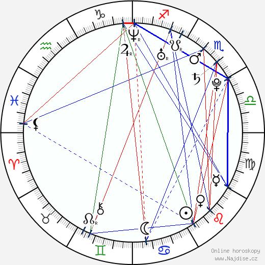 Marta Żmuda Trzebiatowska wikipedie wiki 2019, 2020 horoskop