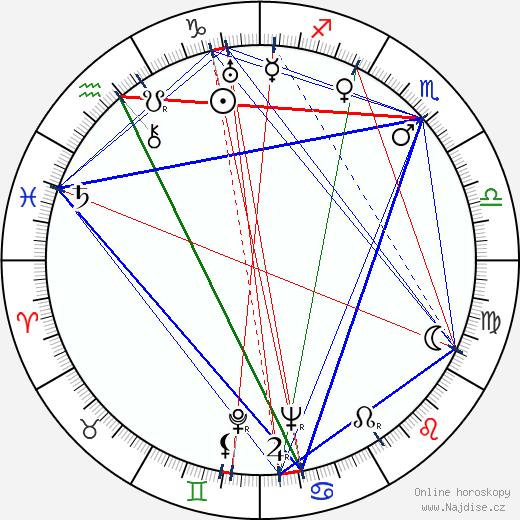 Marte Harell wikipedie wiki 2018, 2019 horoskop