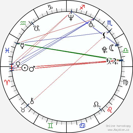 Martha Issová wikipedie wiki 2020, 2021 horoskop