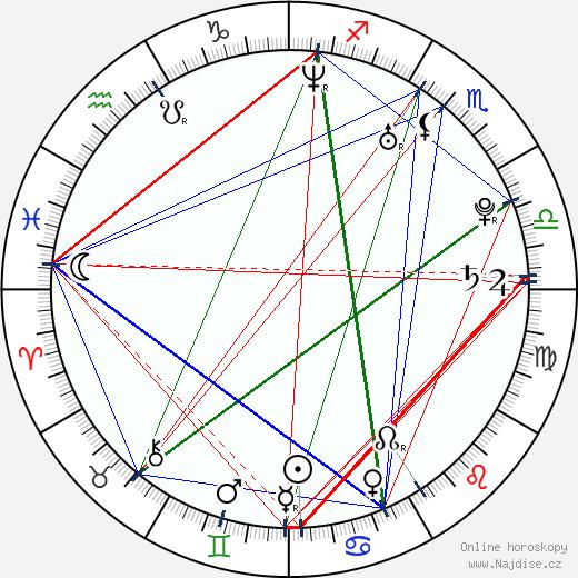 Martha Olšrová wikipedie wiki 2019, 2020 horoskop