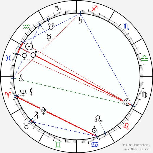 Marthe Mellot wikipedie wiki 2018, 2019 horoskop
