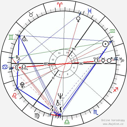 Marti Caine wikipedie wiki 2018, 2019 horoskop