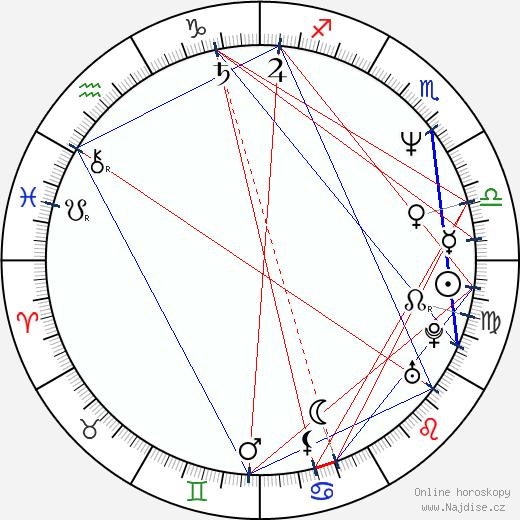Martin Babjak wikipedie wiki 2019, 2020 horoskop