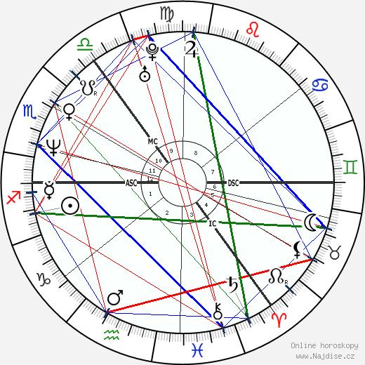 Martin Barr wikipedie wiki 2017, 2018 horoskop
