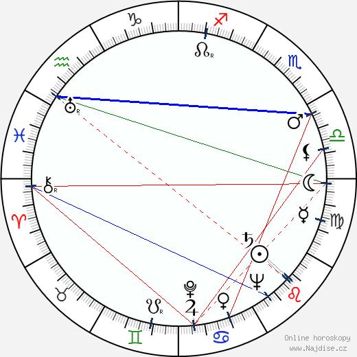 Martin Benson wikipedie wiki 2018, 2019 horoskop