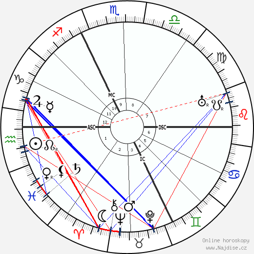 Martin Buber wikipedie wiki 2018, 2019 horoskop
