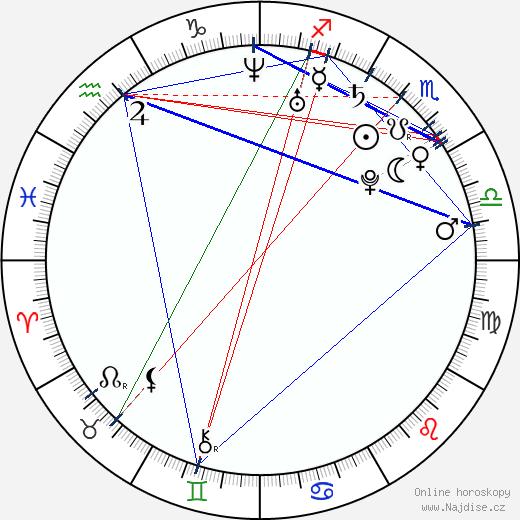 Martin Čech wikipedie wiki 2017, 2018 horoskop