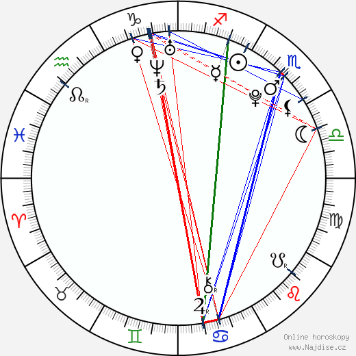 Martin Chodúr wikipedie wiki 2018, 2019 horoskop