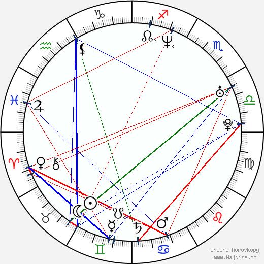 Martin Doktor wikipedie wiki 2018, 2019 horoskop
