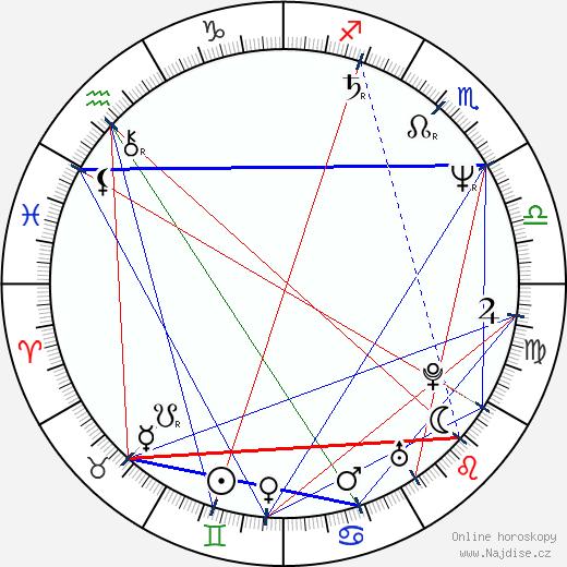 Martin Faltýn wikipedie wiki 2020, 2021 horoskop