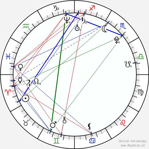 Martin Fenin wikipedie wiki 2018, 2019 horoskop