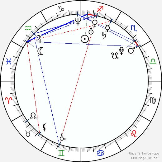 Martin Filák wikipedie wiki 2019, 2020 horoskop