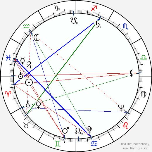 Martin Fleischmann wikipedie wiki 2019, 2020 horoskop