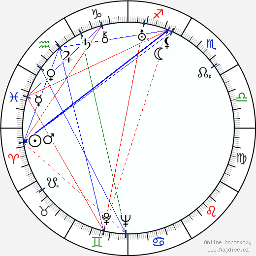 Martin Frič wikipedie wiki 2020, 2021 horoskop