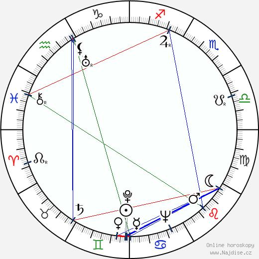 Martin Gabel wikipedie wiki 2017, 2018 horoskop